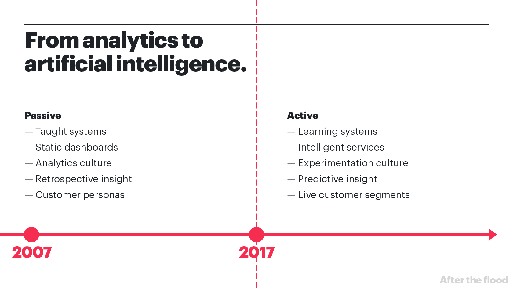 From analytics to artificial intelligence
